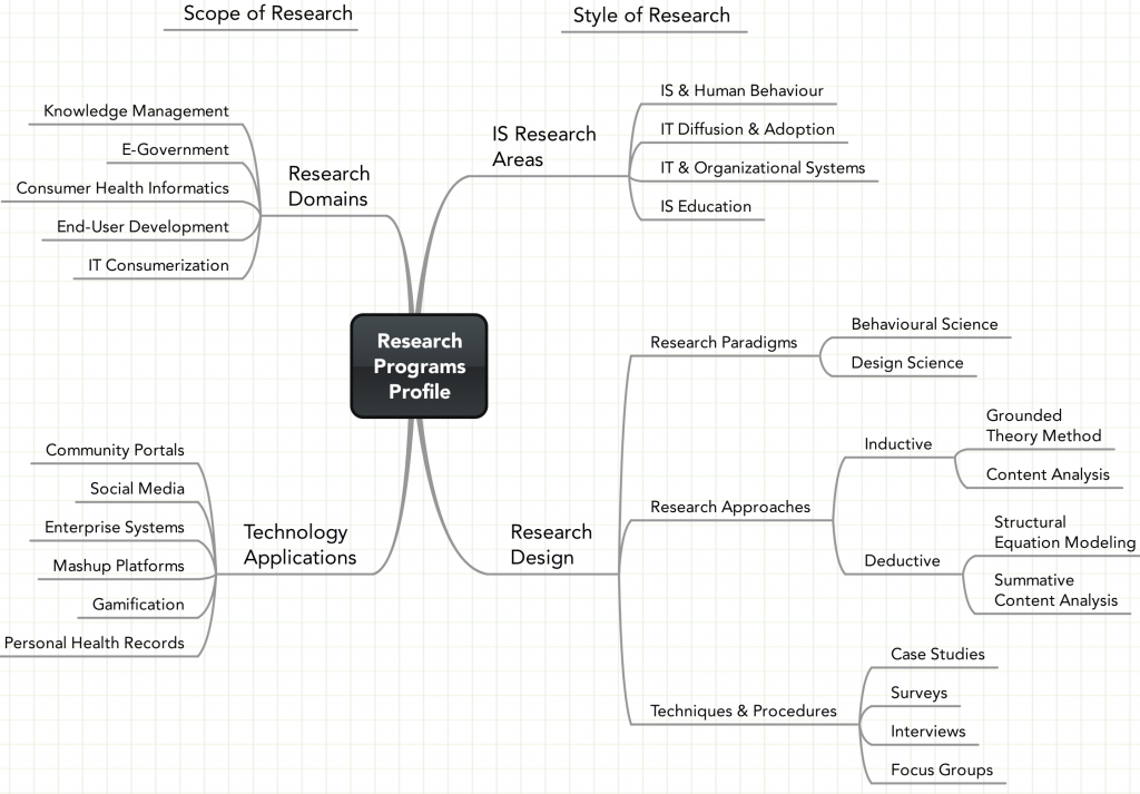 Mindmap Profile of Umar Ruhi's Research Programs
