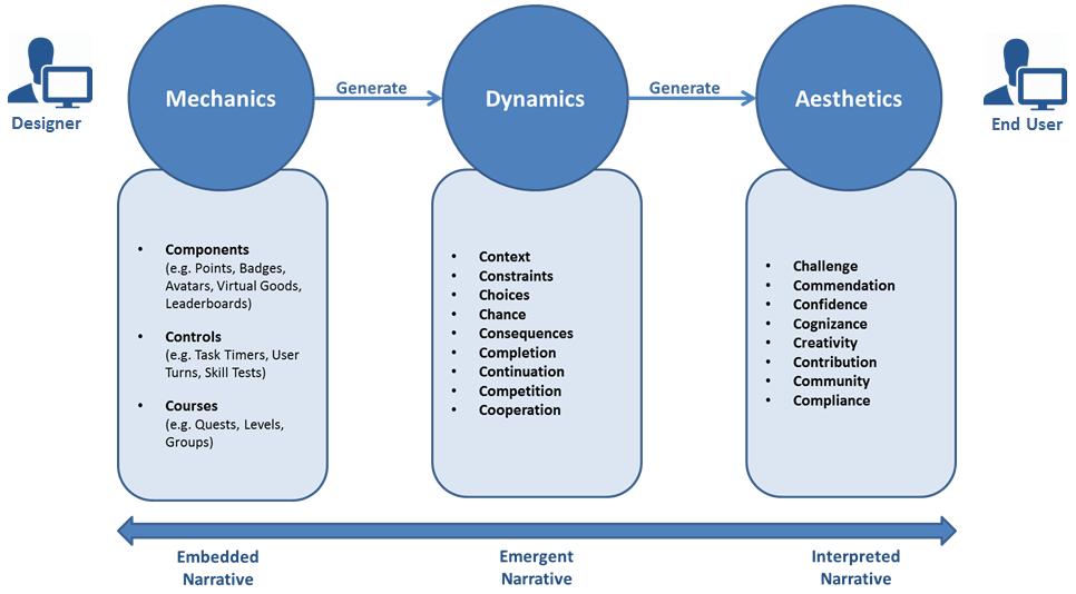 Original MDA Framework from My Paper